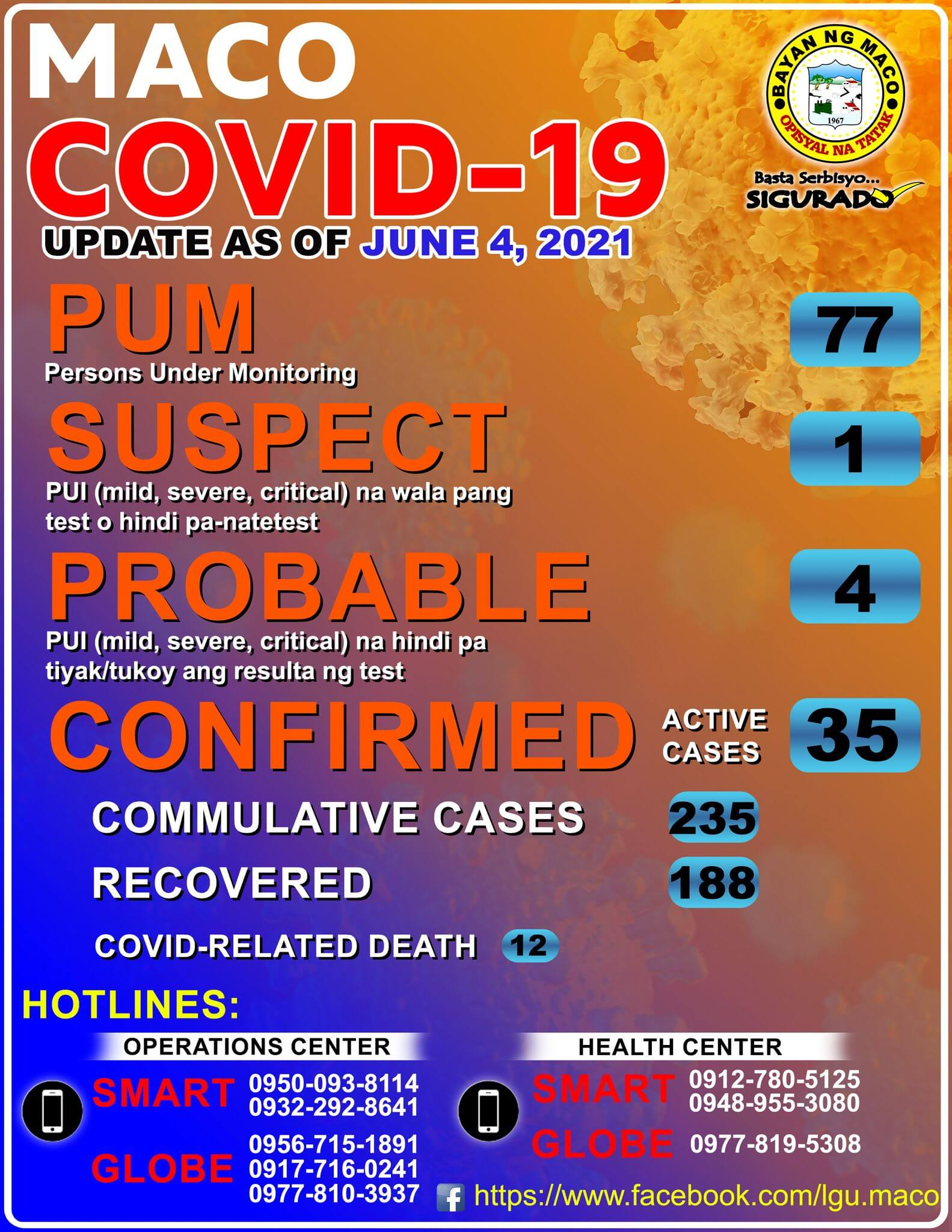 Municipality of Maco Official COVID-19 Case Count as of June 4, 2021